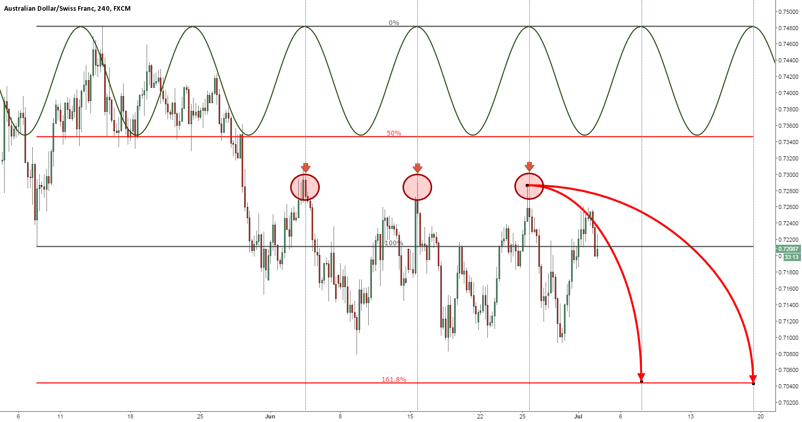 AUDCHF ABOUT TO COLLAPSE