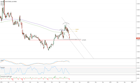 NG1!: NGAS H&S formation