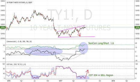 TY1!: 10y Treasury Furures: Sell and run for your life