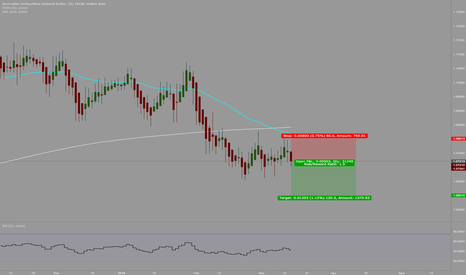 AUDNZD: wait for the candle to hold