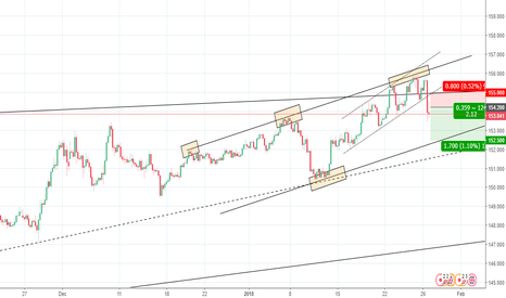 GBPJPY: GBPJPY Short opportunity for 170 pips