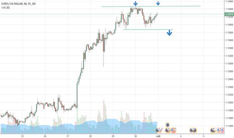 EURUSD: EUR USD 1H SELL