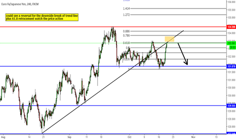 EURJPY: could see a reversal for the downside