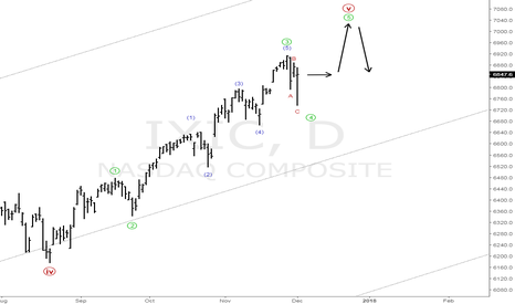 IXIC: The Naz in correction mode