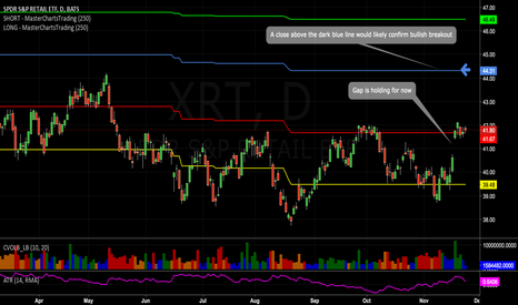XRT: #Retail still holding the gap-up, this is a positive sign ...