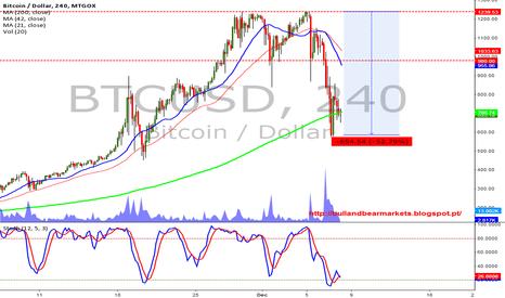 BTCUSD: Bitcoin falls 50%