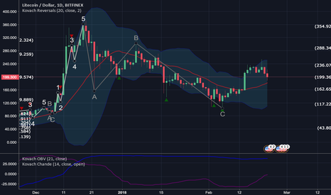 LTCUSD: Litecoin Retraces Significantly