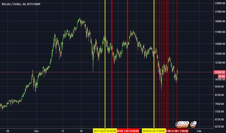 BTCUSD: Tether correlation