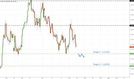 EURUSD: EurUsd - Further Declines Probable As Resistance Holds