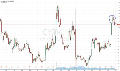 CYTK: Has the CYTK downward trend started?