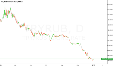 TRYRUB: TRYRUB @ -17.30% one of (1482) best performer (4th Quarter) !