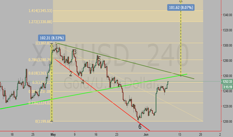 XAUUSD: Broadening Wedges Descending in Formation