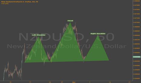 NZDUSD: Potential H&S developing on $NZDUSD?