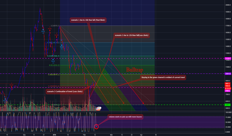 BTCUSD: MASSIVE BULLTRAP INCOMING!!Does no one else see it?