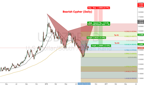 USDZAR: Potential Bearish Cypher (Daily)