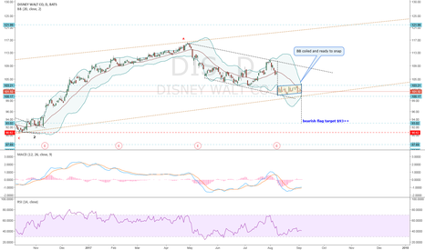 DIS: DIS-Bearish Flag Pattern: BB Coiled and Ready to breakout