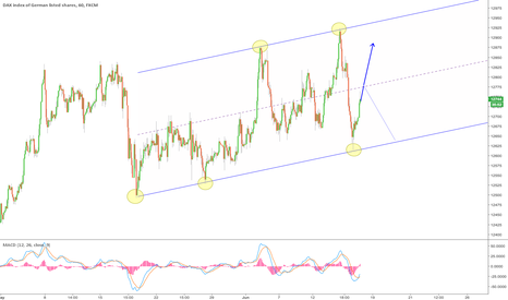 GER30: $DAX Clear Channel