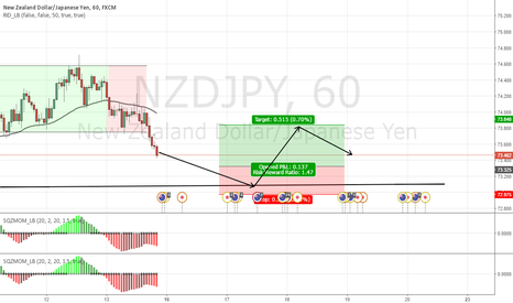 NZDJPY: THIS WILL BE A BUY ONCE IT REACHES 73.098 OR THERE ABOUTS