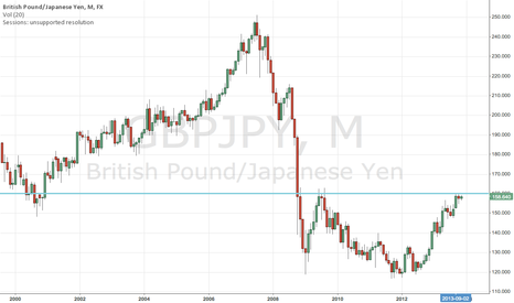 GBPJPY: Approaching strong resistance.....