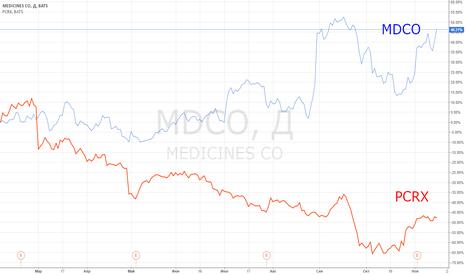MDCO: Идея парной торговли: MDCO vs PCRX.