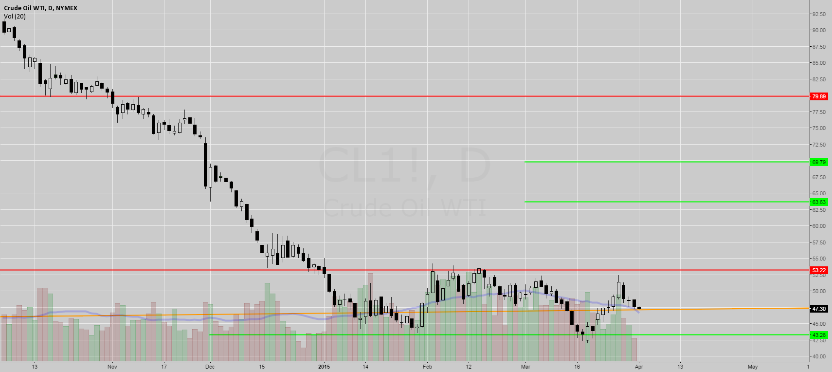 Various Levels to Watch for on CL