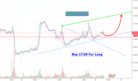 XAGUSD: Silver 100% Sure Buy Unlimited  Above 17.00