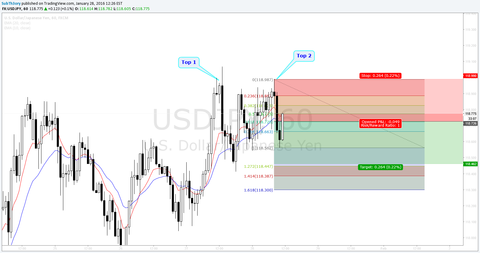2618 Trade Strategy Test 1 for FX:USDJPY by SubTh3ory — TradingView