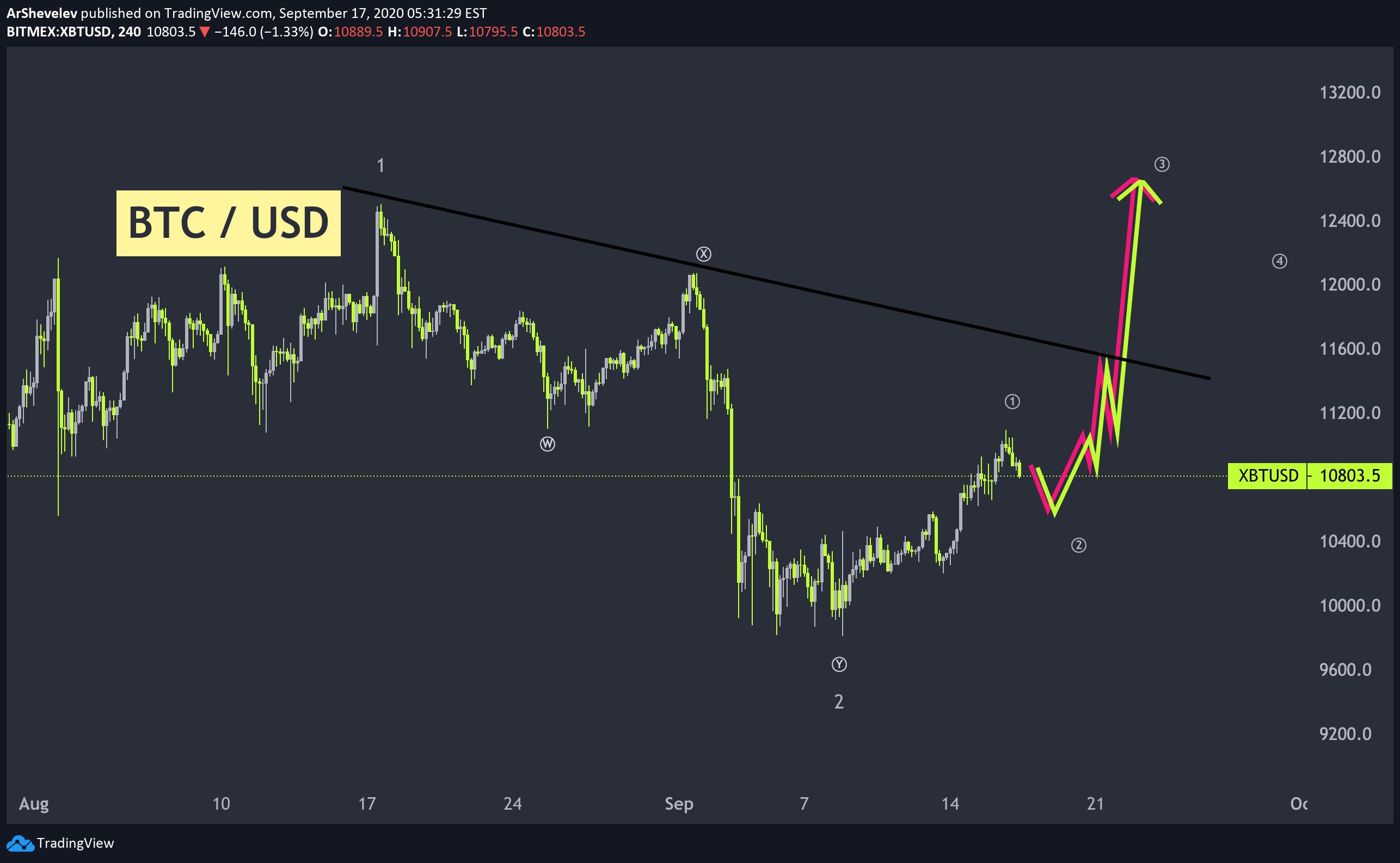 bitmex btcusd tradingview