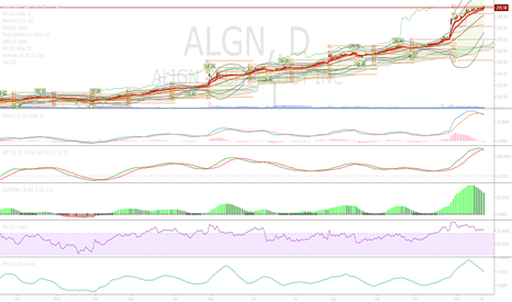 ALGN: Correction Possible
