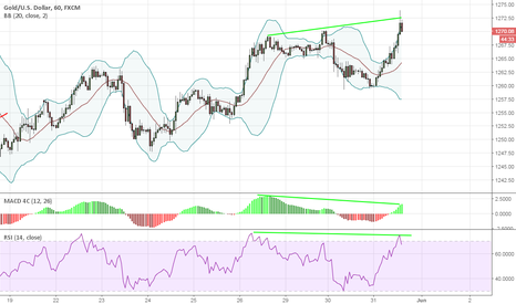 XAUUSD: abort ship on precious metals for time being