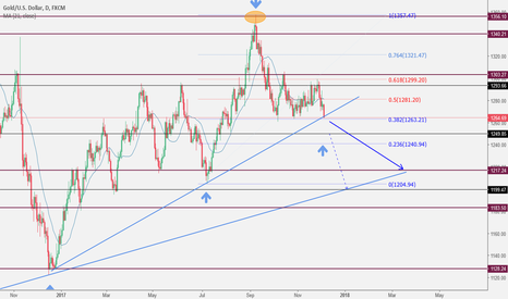 XAUUSD: XAUUSD is aboushort