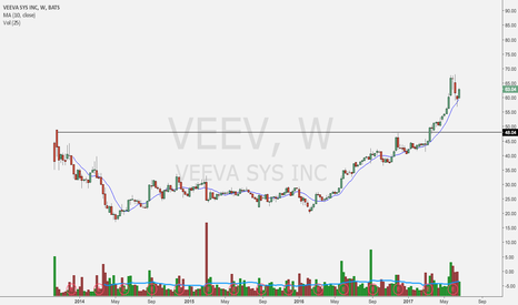 VEEV: another