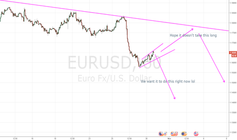 EURUSD: Consolidation and then sell
