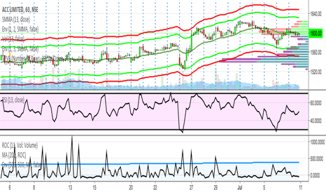 ACC: Using ROC(Volume) along with RSI
