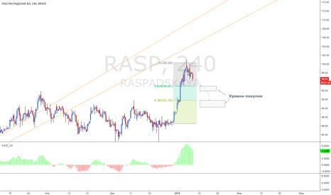 RASP: Коррекция в Распадской