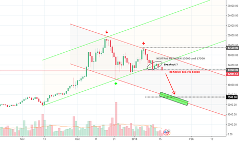 BTCUSD: BTCUSD The party is over. Next target at 7500 !