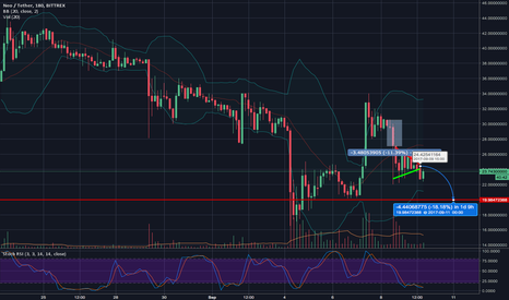 NEOUSDT: NEO bearish continuation pennant - TP ~$20-19
