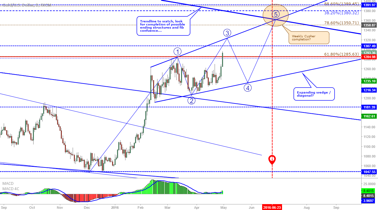 XAU/USD: Expanding wedge/diagonal on Gold?