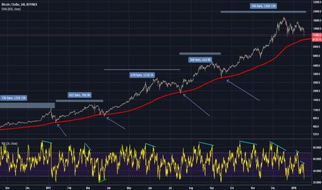 BTCUSD: BTCUSD - Market cycles