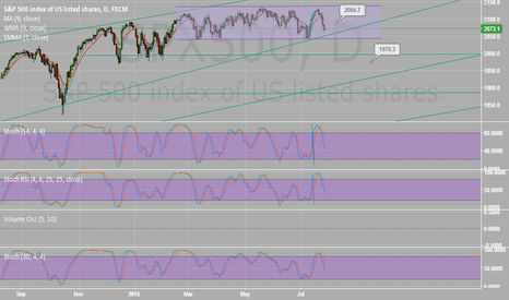 SPX500: spx500 coming down to a resistance level of 2054