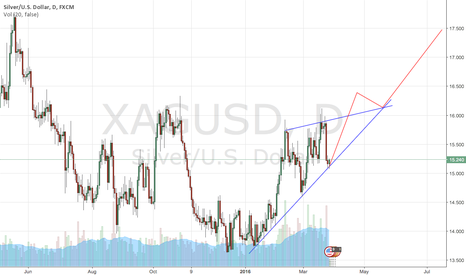 XAGUSD: gold silver ratio keep going higher and higher