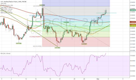 USDCHF: Overbought