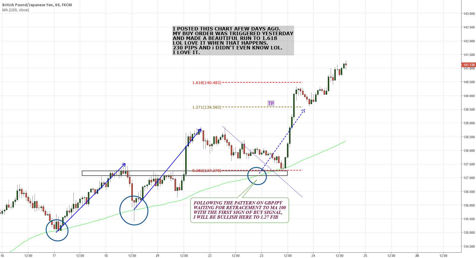 GBPJPY moved as it was plnned