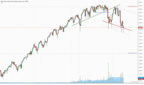 SPX500: S&P 500 Trying to Stop Going Down
