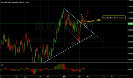 AUDCAD: AUDCAD Possible Scenario