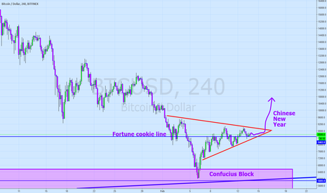 BTCUSD: No. 35 With Fried Rice