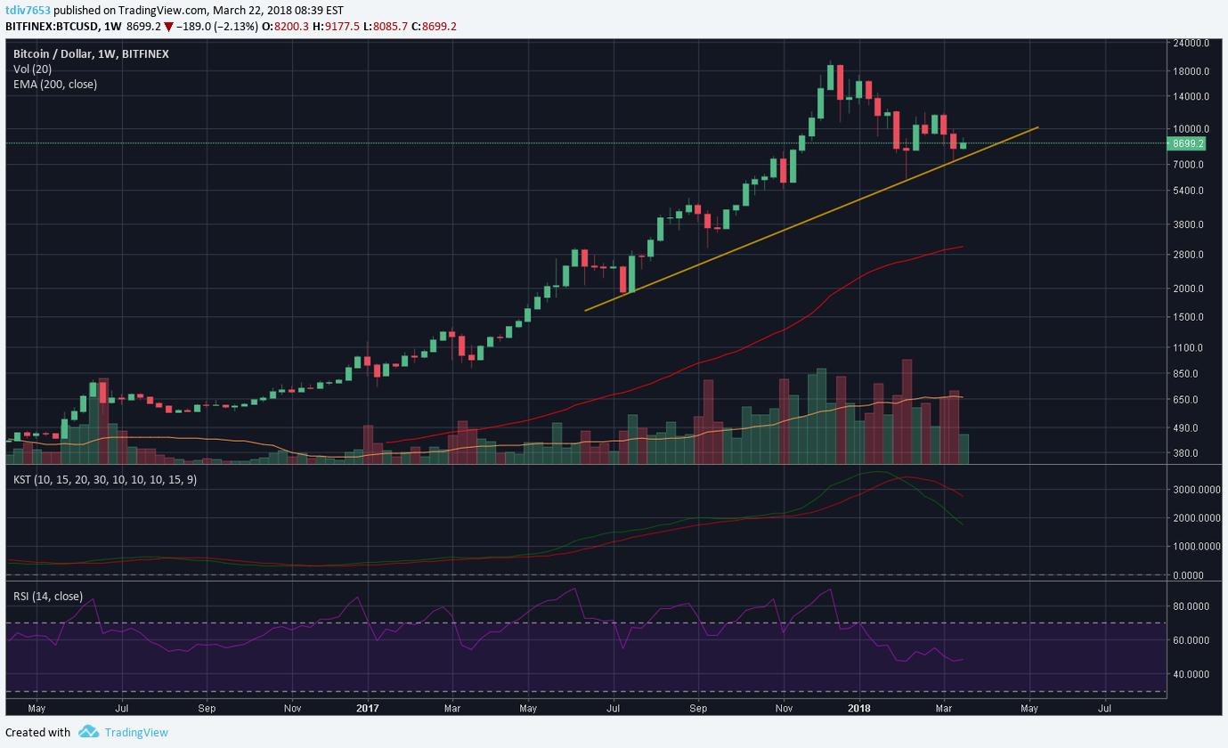 bitcoin analiza tradingview