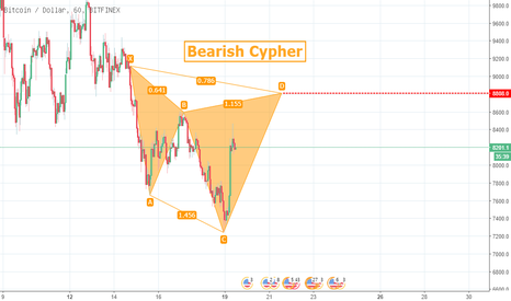 BTCUSD: Bitcoin Bearish Cypher Harmonic Pattern 03-19 12:23