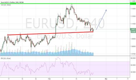 EURUSD: Waiting for EUR/USD bull confirmation.