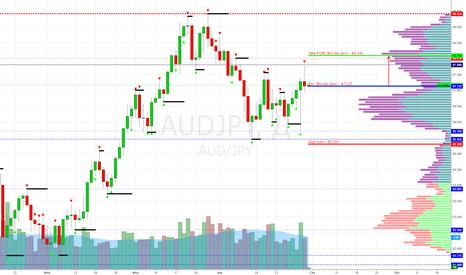 AUDJPY: AUD/JPY Buy 87.133 (Target 80.100) - (Внутри Дня)